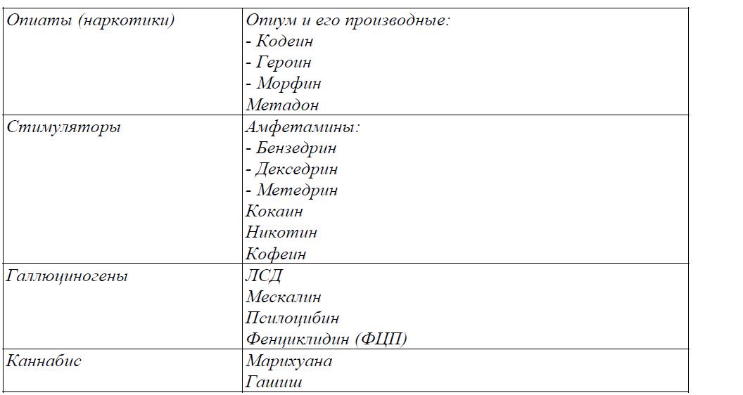 Признаки приема психотропных препаратов