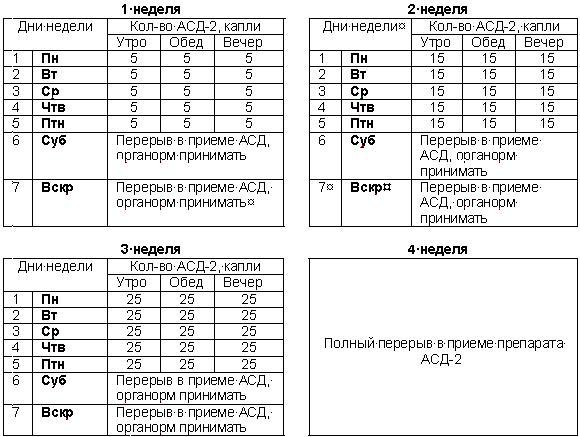 Асд 3 фракция применение псориаз